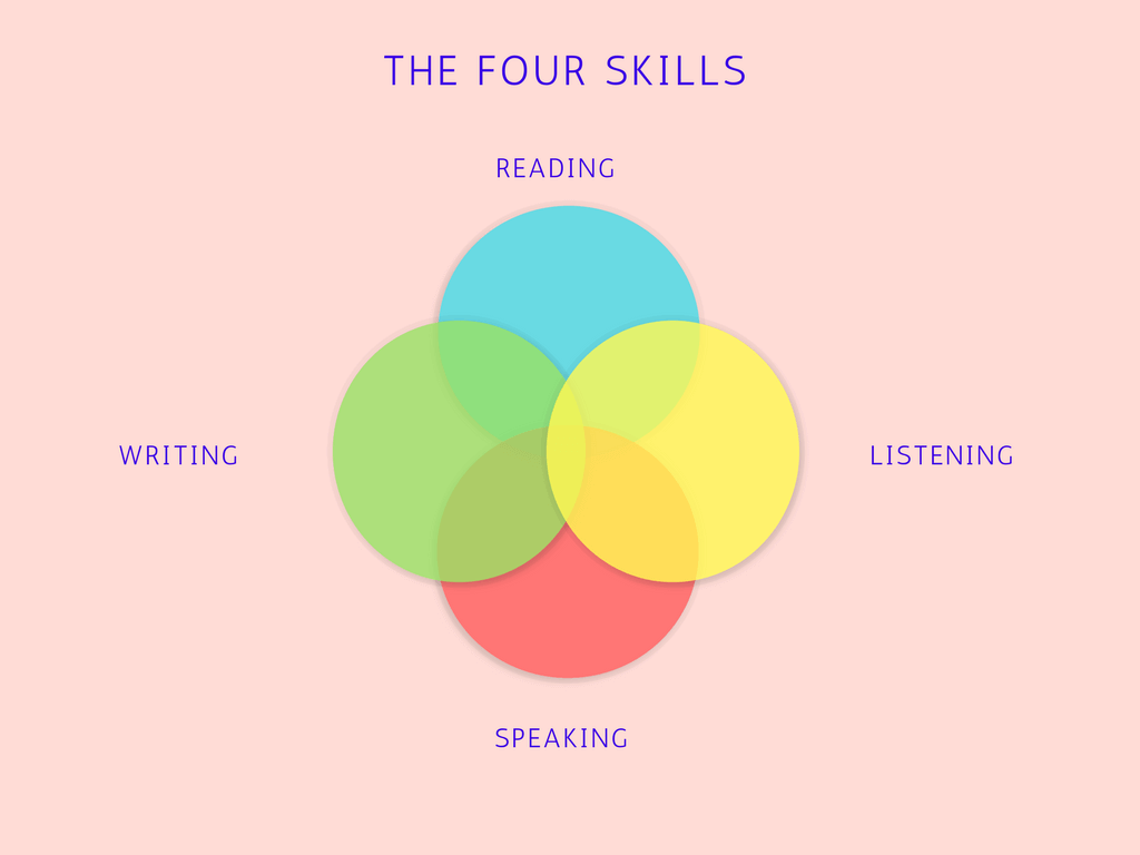 The Road to Learning Japanese Dealing with Burnout The four basic language skills arranged in a Venn diagram.