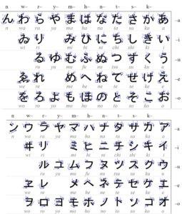 A screenshot of Hiragana and Katakana Tables